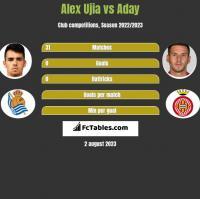 Alex Ujia vs Aday h2h player stats