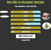 Alex Ujia vs Alexander Gonzalez h2h player stats
