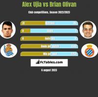 Alex Ujia vs Brian Olivan h2h player stats
