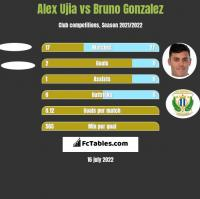 Alex Ujia vs Bruno Gonzalez h2h player stats