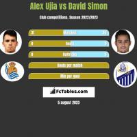 Alex Ujia vs David Simon h2h player stats