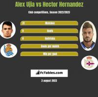 Alex Ujia vs Hector Hernandez h2h player stats