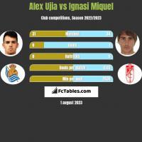 Alex Ujia vs Ignasi Miquel h2h player stats