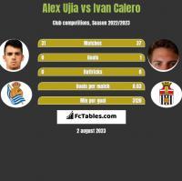 Alex Ujia vs Ivan Calero h2h player stats