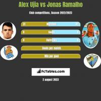 Alex Ujia vs Jonas Ramalho h2h player stats
