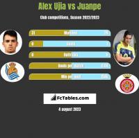 Alex Ujia vs Juanpe h2h player stats