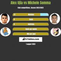 Alex Ujia vs Michele Somma h2h player stats