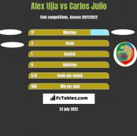 Alex Ujia vs Carlos Julio h2h player stats