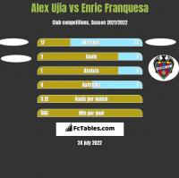 Alex Ujia vs Enric Franquesa h2h player stats
