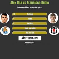 Alex Ujia vs Francisco Rubio h2h player stats