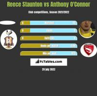 Reece Staunton vs Anthony O'Connor h2h player stats