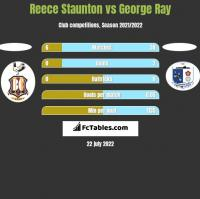 Reece Staunton vs George Ray h2h player stats