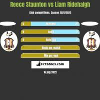Reece Staunton vs Liam Ridehalgh h2h player stats
