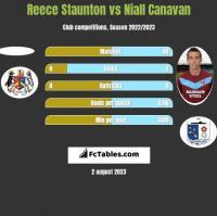 Reece Staunton vs Niall Canavan h2h player stats