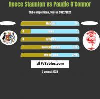 Reece Staunton vs Paudie O'Connor h2h player stats