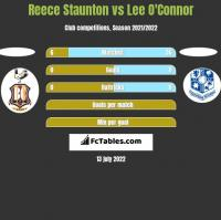 Reece Staunton vs Lee O'Connor h2h player stats