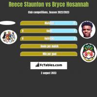Reece Staunton vs Bryce Hosannah h2h player stats
