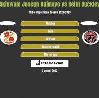 Akinwale Joseph Odimayo vs Keith Buckley h2h player stats