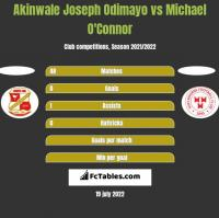 Akinwale Joseph Odimayo vs Michael O'Connor h2h player stats