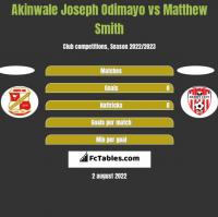 Akinwale Joseph Odimayo vs Matthew Smith h2h player stats