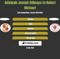 Akinwale Joseph Odimayo vs Robert McCourt h2h player stats