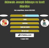 Akinwale Joseph Odimayo vs Scott Allardice h2h player stats