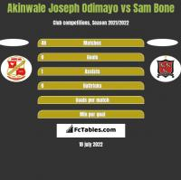 Akinwale Joseph Odimayo vs Sam Bone h2h player stats