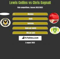 Lewis Collins vs Chris Dagnall h2h player stats