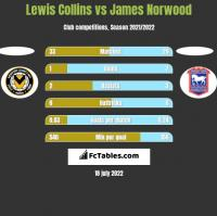 Lewis Collins vs James Norwood h2h player stats
