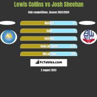 Lewis Collins vs Josh Sheehan h2h player stats