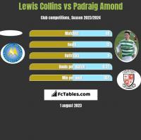 Lewis Collins vs Padraig Amond h2h player stats