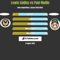Lewis Collins vs Paul Mullin h2h player stats