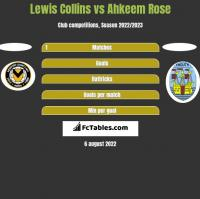 Lewis Collins vs Ahkeem Rose h2h player stats