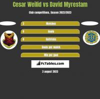 Cesar Weilid vs David Myrestam h2h player stats