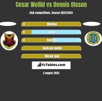 Cesar Weilid vs Dennis Olsson h2h player stats