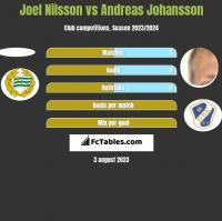 Joel Nilsson vs Andreas Johansson h2h player stats