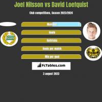 Joel Nilsson vs David Loefquist h2h player stats