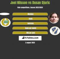 Joel Nilsson vs Dusan Djuric h2h player stats
