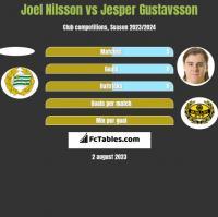 Joel Nilsson vs Jesper Gustavsson h2h player stats