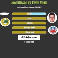 Joel Nilsson vs Pavle Vagic h2h player stats