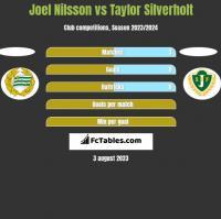 Joel Nilsson vs Taylor Silverholt h2h player stats