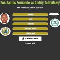 Dos Santos Fernando vs Andrij Totowitskij h2h player stats