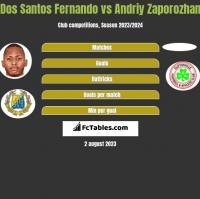 Dos Santos Fernando vs Andriy Zaporozhan h2h player stats
