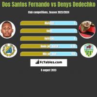 Dos Santos Fernando vs Denys Dedechko h2h player stats