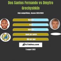Dos Santos Fernando vs Dmytro Grechyshkin h2h player stats