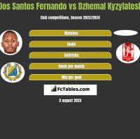 Dos Santos Fernando vs Dzhemal Kyzylatesh h2h player stats