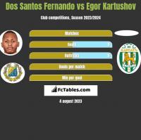 Dos Santos Fernando vs Egor Kartushov h2h player stats
