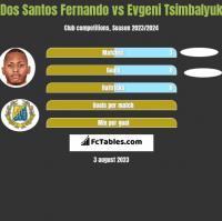 Dos Santos Fernando vs Evgeni Tsimbalyuk h2h player stats
