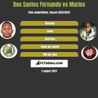 Dos Santos Fernando vs Marlos h2h player stats