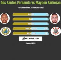 Dos Santos Fernando vs Maycon Barberan h2h player stats